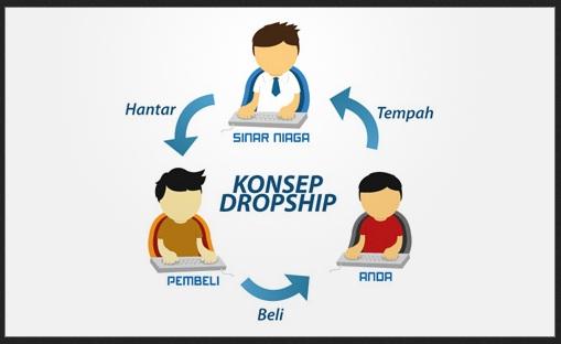 Langkah Awal Memulai Bisnis Sistem Dropship--- 638 kata ...