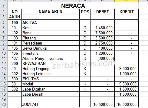 Contoh Neraca Keuangan Excel