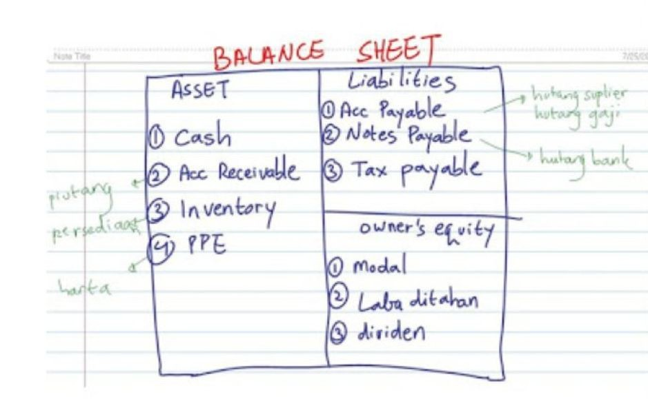 Laporan Keuangan Balance Sheet
